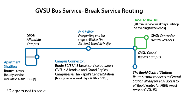 GVSU Bus Routing for Break Service